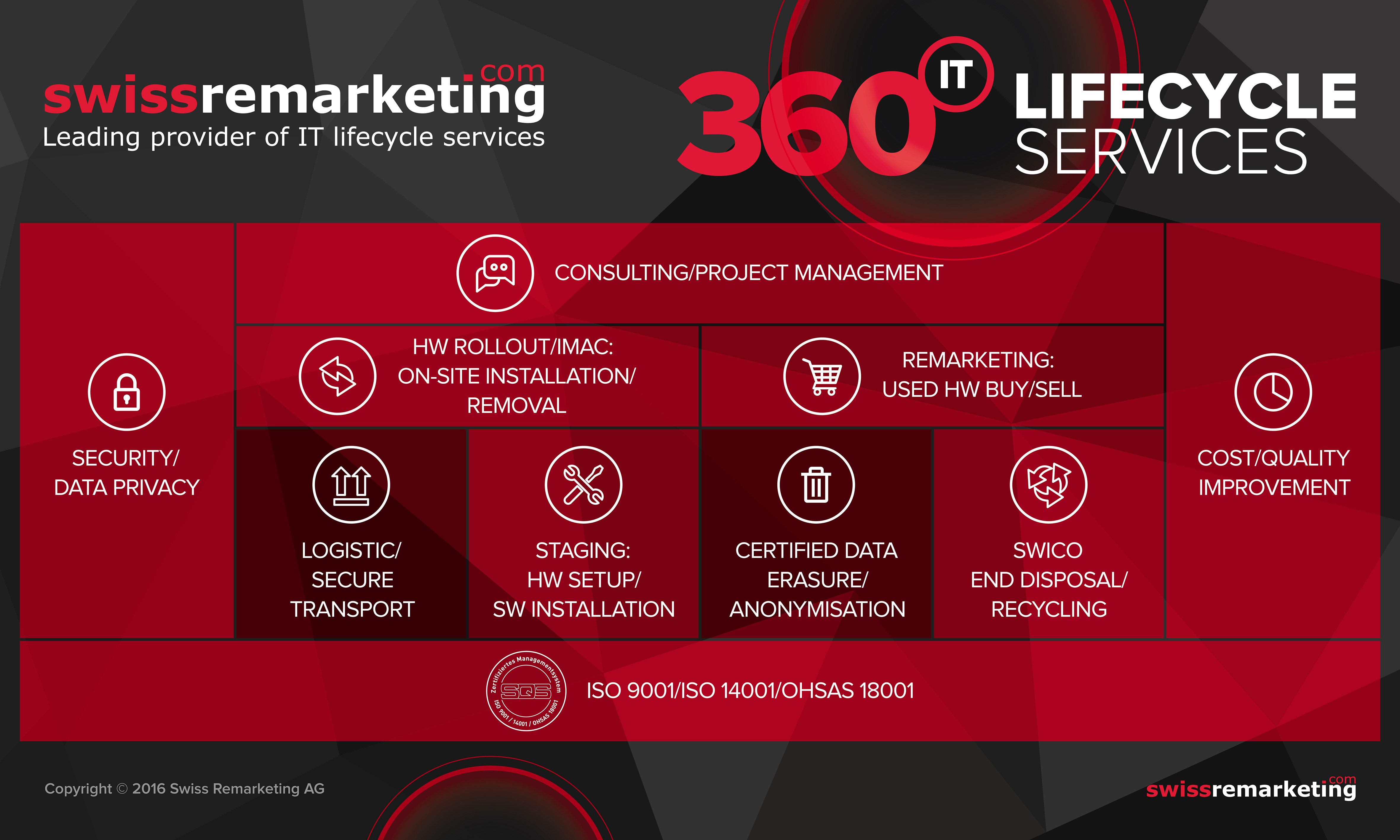360 IT Lifecycle Services